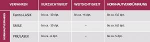 behandlungsablauf_eignung_augenlaser-reutlingen