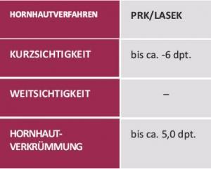 behandlungsverfahren PRK/Las