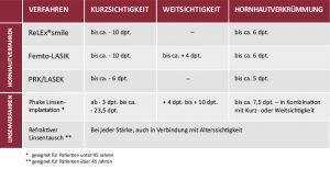 Behandlungsverfahren tabelle Augenlaser Reutlingen