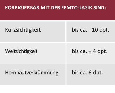 FEMTO-LASIK Laser Behandlungsablauf Eignung