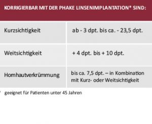 PHAKE Linsenimplantation Behandlungsablauf Eignung