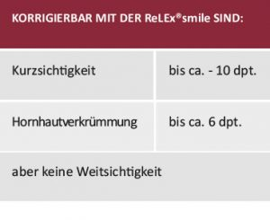 ReLEx smile Laser Behandlungsablauf Eignung